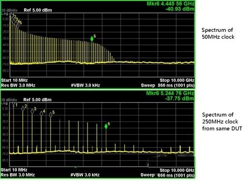 射频工程_射频工程师需具备的测试测量的技巧通信与网