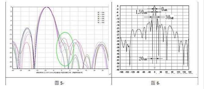 【问题总结】移动通信天线测试问题探讨 - 天线设计