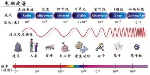 下一代通信系统频率 前不久,国家无线电监测中心与全球移动通信系统协会(GSMA)共同发布了关于未来宽带移动通信与频谱高效利用的合作研究报告。报告显示,我国下一代移动网络将继续以6GHz以下相关频谱为主,包括现有2G/3G频谱的重耕、在《中华人民共和国无线电频率划分规定》中通过脚注标记给移动通信系统的频谱,比如3400-3600MHz、以及WRC-15上为移动通信系统新划分/规划的频谱,目前中国支持的主要有三段:3300-3400 MHz,4400-4500 MHz,4800-4990 MHz。在此基础上,
