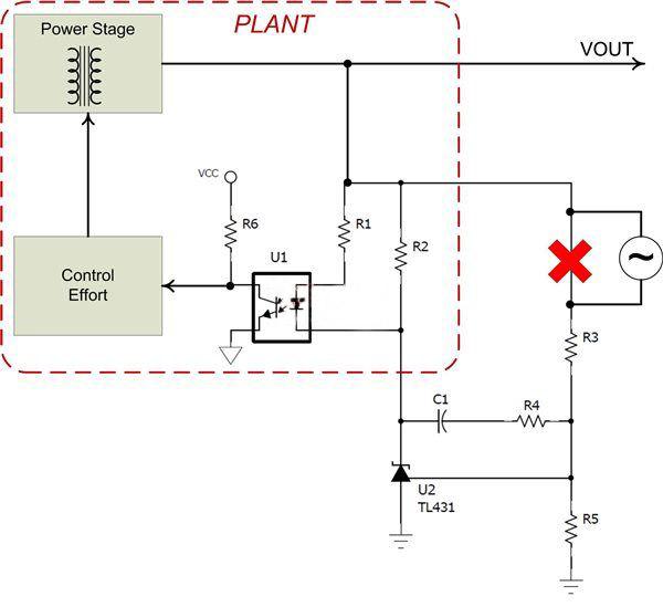按照图2中所示的方式断开回路,我们可以通过一个简单的步骤稳定电源。现在,发电厂设备被定义为光耦合器的输出到电源输出的转换函数,而两个回路被包含在补偿中,而非发电厂设备中。这使得我们能够使用电源技巧:补偿隔离式电源中说明的简单方程式,以快速选择TL431周围的补偿组件。 经常情况下,电路中会包含一个50欧姆电阻器,其唯一用途就是在测量回路的同时提供一个插入干扰的位置。当被放置在图2标出的位置上时,这个电阻器的阻抗将影响电源的性能。光耦合器电流必定会流经这个电阻器,并会导致一个稳压误差。如果你将一个电阻器放在