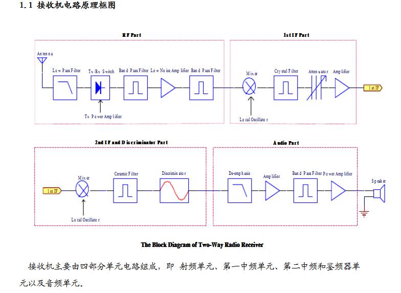 【rf模块秀】接收机原理电路设计与系统设计