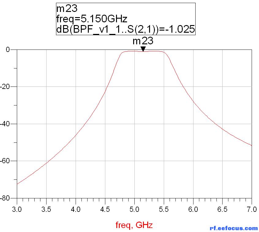 微带电路的频率响应