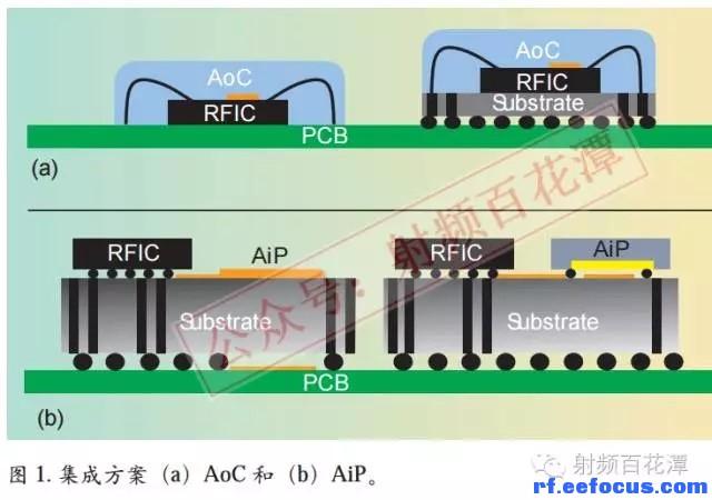 69 射频/微波 69 高频电路板设计 69 毫米波电路及天线的3d集成