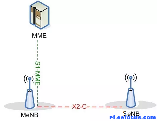 技术控制面连接示意图-5G与LTE双连接技术架构的选择分析