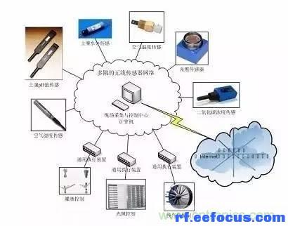 无线传感器网络系统的典型结构