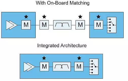 在中高频段(最难处理的频段)中使用体声波固载谐振器 (BAW-SMR) 滤波器技术,因为载波聚合是智能手机中的优化设计技术。如需了解有关 RF 滤波器的更多信息,请查看 RF 滤波器技术傻瓜书。 在向 1 Gb/s 目标迈进时,智能手机需要更多的移动数据。所面临的挑战是严峻的,但是本行业已准备好迎接挑战。全球运营商不断向频段添加更多所分配的频谱,因此智能手机需要能够处理这些新频段。其中许多频段因支持多载波操作而结合在一起,这使得智能手机可同时在多载波频率上工作。 另外,MIMO 可使新手机实现同步数据流,