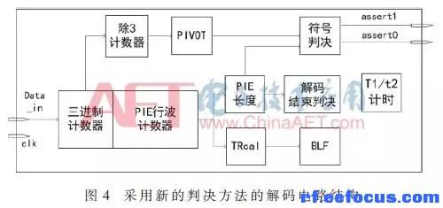 进制计数,行波计数等组成),符号判决电路,blf计算电路及t1,t2时间计时