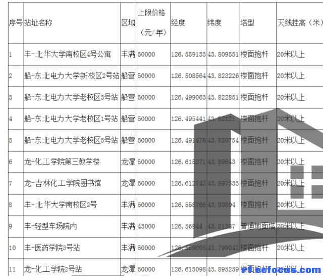 吉林市分公司2017年无线网配套第三方铁塔等配套租赁项目招标公告》