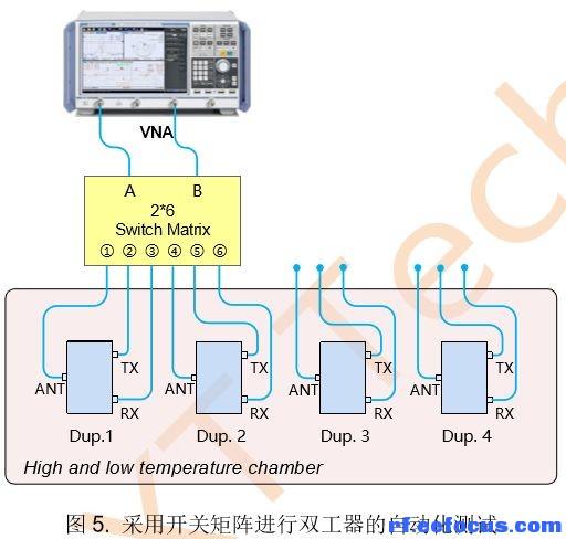 相比前述的两端口网络分析仪直接测量法,测试效率提高了四倍.