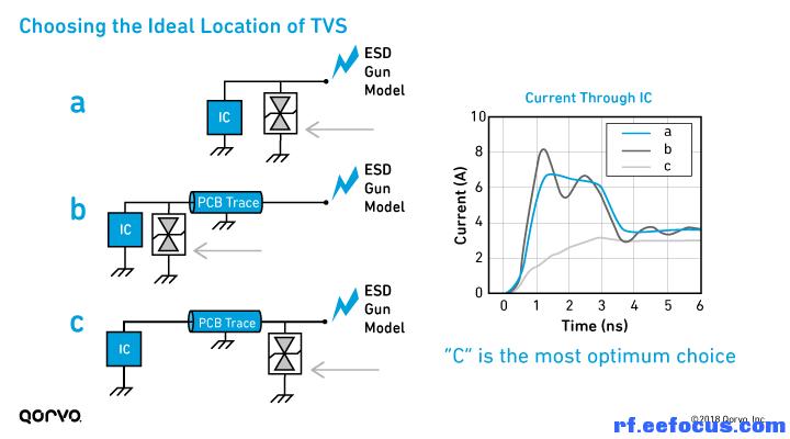 综合各种因素 通常,系统设计人员使用反复试验的方法来添加 ESD 保护。那是否存在负面影响呢?仅使用组件级 ESD 规范不足以实现稳健的系统设计。我们的目标是预测最终手机设计的 ESD 性能,以创建一个提供 ESD 保护的万无一失、一次性过关的系统设计。 最佳方法之一是使用模型来仿真 IEC 61000-4-2 接触放电脉冲,这样您就可以在确定 ESD 性能之后才投入时间和成本,用于实际的原型设计。 为此,我们采用系统高效 ESD 设计 (SEED)方法。SEED 是一种板载和片上 ESD 保护的协同设计