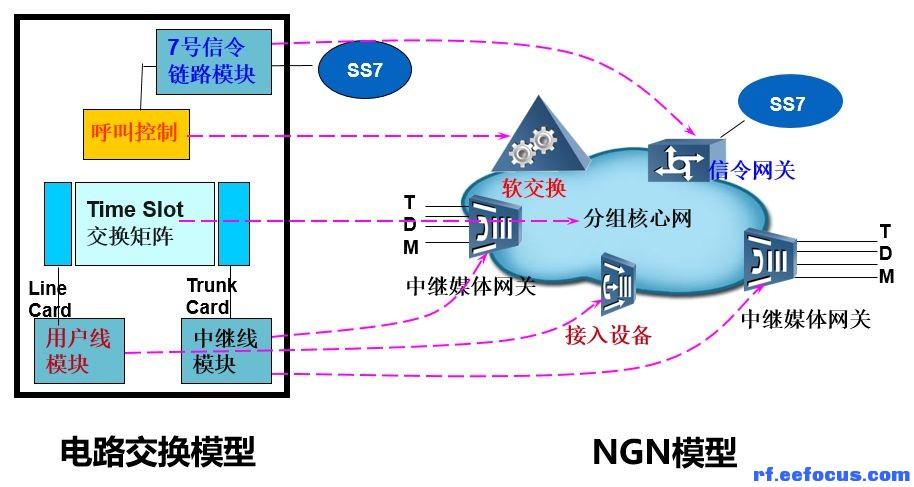 传统电路交换和ngn的对应关系